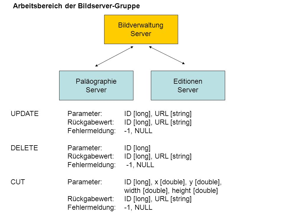 Bildverwaltung Server. Paläographie. Server. Editionen. Server. UPDATE Parameter: ID [long], URL [string]